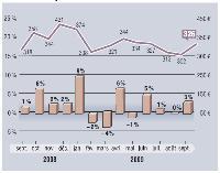 MarketingScan fournit, en exclusivité pour Marketing Magazine, depuis 1996, son Baromètre sur l'évolution des dépenses mensuelles en GMS. Depuis janvier 2001, les résultats intègrent les données issues du dispositif du Mans, en plus de celui d'angers. Soit, au total, un panel de 9 000 foyers représentatifs et 20 magasins (soit plus de 110 000 m2).