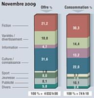Source: Médiamat - Médiamétrie - Tous droits réservés Médiamétrie.