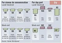 Les acheteurs de soupes liquides en bouteille n'ont pas d'affinité avec la télévision, sauf entre 19 h et 22 h 30, en semaine comme le week-end.