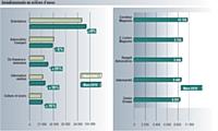 Source: Kantar Média / pige radio mars 2010 vs mars 2009. Inclus France Inter et France Info.