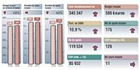 Sources: Kantar Média /pige radie Mars 2010 vs mars 2009. nelus France Inter et France Info. Médiamétrie 126.000 radie Janvier-Mars 2010. Cible: ensemble 13 ans et plus. Moyenne base annonceur.