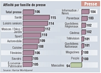 Les acheteurs de miel ont une forte affinité avec la presse, notamment les magazines santé, seniors, maison / déco / jardin.