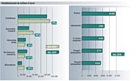 Source: TNS Media ntelligence / pige radio novembre 2010 vs novembre 2009. Inclus France nter et France info.