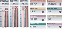Source: TNS Media Intelligence/pige radio décembre 2010 vs 2009 Inclus France Inter et France info. Médiamétrie 126000 radio novembre-décembre. Cible ensemble 13 ans et +. Moyenne base annonceur.