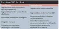 Croiser BDD et études ad hoc