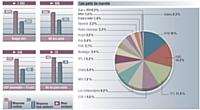 Valeurs moyennes et maxi du secteur vs les valeurs moyennes tous secteurs. Base: Moyennes annonceurs.