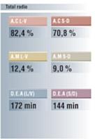 Source: Médiamétrie 126 000 radio Janvier-mars 2011 - lundi/vendredi ou samedi/dimanche- 5h/24h Cible ensemble 13 ans et +. 1 %= 523 610 personnes de 13 ans et plus. AM=Audience Moyenne. AC=Audience Cumulée. DEA= Durée d'écoute par auditeur.