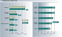 Source: TNS Media Intelligence / pige radio mars 2011 vs mars 2010. Inclus France Inter et France Info