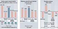 Source: Panels distributeurs Nielsen. Bases de données internationales harmonisées - circuits food et drug. Contact: Emmanuelle Guillaume.