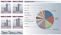 Valeurs moyennes et maxi du secteur vs es valeurs moyennes tous secteurs. Base: moyennes annonceurs. Sources: TNS Media Kantar, pige radio Juin 2011 Médiamétrie 126 000 + radio avril-juin 2011. Cible ensemble 13 ans et +.