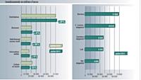 Source : TNS Media Intelligence / pige radio janvier 2011 vs janvier 2010. Inclus France Inter et France Info.