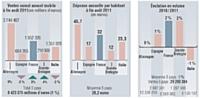 Dans chaque numéro de Marketing Magazine, Nielsen fournit un éclairage sur l'évolution d'un marché de produits de grande consommation. Et ce, sur le plan européen, grâce à ses bases de données harmonisées, issues de ses panels distributeurs.