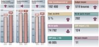 Sources: Kantar Media pige radio août 2011 vs août 2011. Inclus France nter et France Info. Médiamétrie 126 000 radio. Avril-juin 2011- Cible: ensemble 13 ans et +. Moyenne base annonceur.