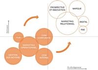 Les annonceurs devront faire évoluer leur organisation. Et mettre l'accent sur les métiers liés au marketing relationnel, à la marque, à la prospective et à l'innovation.