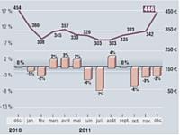 GMS: les dépenses en baisse de 1 % sur 2011