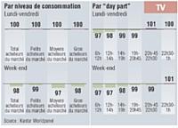 Les acheteurs de fromages à tartiner nature sont de petits consommateurs de télévision (indice 100), quels que soient le jour et la tranche horaire.