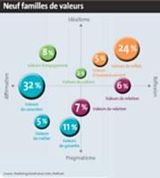 Ces grandes familles de valeurs se déclinent différemment selon les12 secteurs étudiés. L'alimentation, par exemple, valorise la qualité, le goût, la tradition, le plaisir et le partage.
