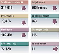 Base : moyennes annonceurs. Sources : Kantar Media pige radio mai 2012 vs mai 2011. Inclus France Inter et France Info. Médiamétrie 126 000 radio. Janvier-mars 2012. Cible : ensemble 13 ans et +.
