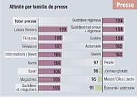 Les acheteurs de margarine oméga 3 surconsomment la presse et en particulier les magazines de loisirs seniors.
