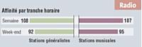 Ces acheteurs 3 surconsomment les stations de radio généralistes. Ils sont moins amateurs de radios musicales que la moyenne des Français.