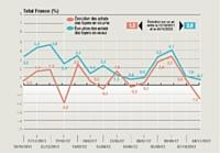 Ces résultats sont issus du panel consommateurs de Kantar Worldpanel, à travers lequel sont observés les achats des ménages dans l'ensemble des circuits de distribution. Le panel se compose de 20000 foyers représentatifs de la population française. Worldpanel est le panel de consommateurs de référence pour les acteurs économiques de la grande consommation. Les évolutions volume et valeur sont calculées par rapport aux mois de l'année précédente.