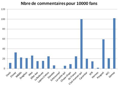 Nombre de commentaires Facebook pour 1000 fans