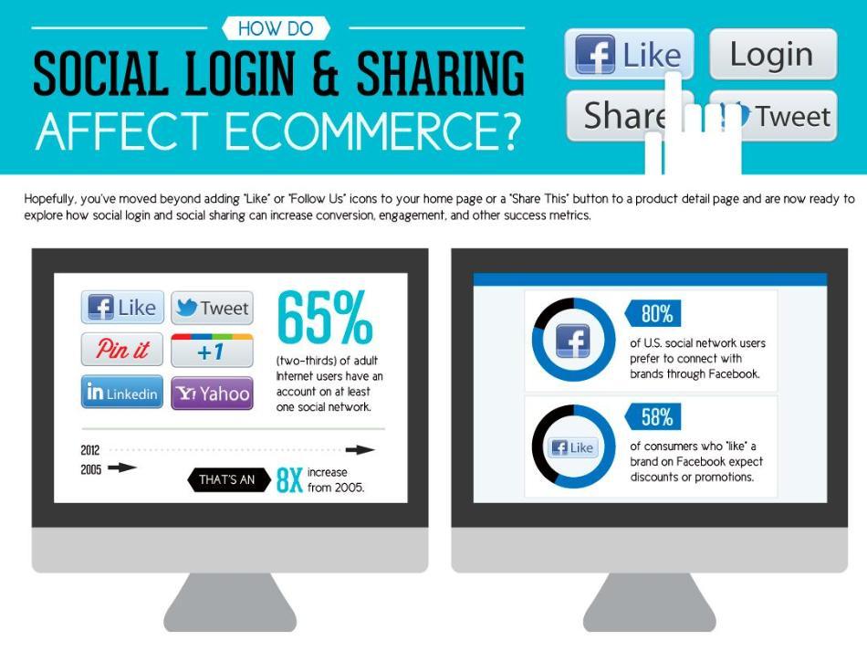 65% des internautes adultes possèdent est au moins membre de l'un de ces réseaux sociaux : Facebook, Twitter, Google+, Pinterest, Linkedin, ou Yahoo!