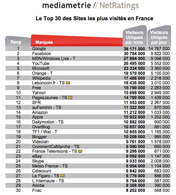top 100 sites web consultés par les français