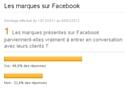 Les marques sur Facebook: résultats du sondage E-marketing.fr