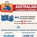 L'e-commerce australien en pleine ascension