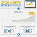 Marketing de contenu : quels indicateurs de mesure de la performance ?
