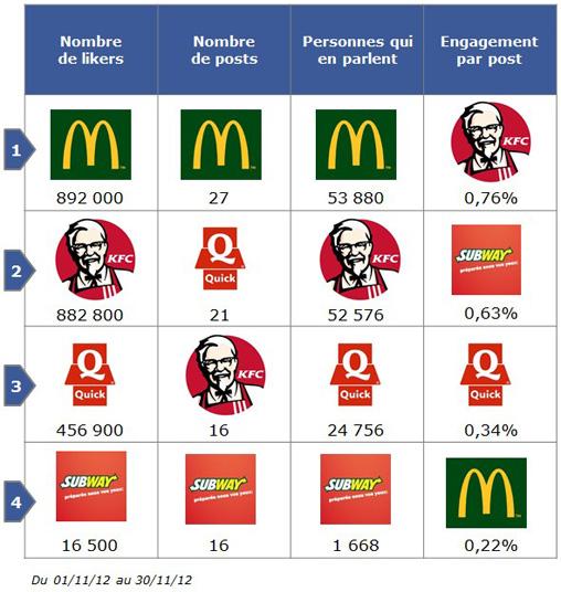 La Communication Web Sociale Des Chaînes De Fast Food