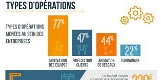 Quels sont les facteurs clés de la performance ?