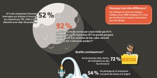 Cyber-attaques: les PME et ETI sont-elles prêtes à affronter la menace?