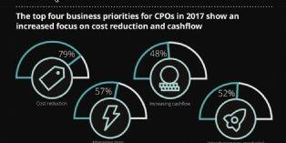 Objectifs achats: maîtriser ses coûts et s'adapter aux impératifs digitaux