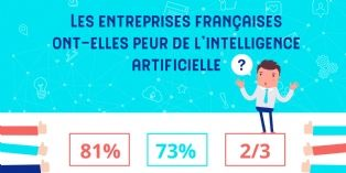 Les entreprises françaises hésitent à s'engager dans l'intelligence artificielle
