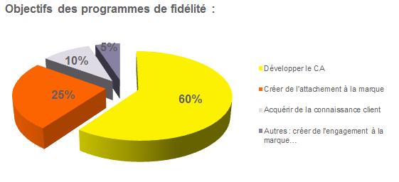 Le levelling nouvelle tendance des programmes de fid lisation - Programme de fidelite ...