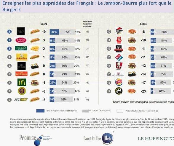 Leader Restauration Rapide France