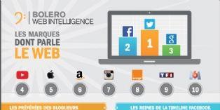 Réseaux sociaux et marques high-tech favoris des discussions sur le Web