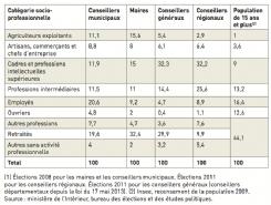 Répartition des élus locaux selon leur catégorie socioprofessionnelle (en %) (1)
