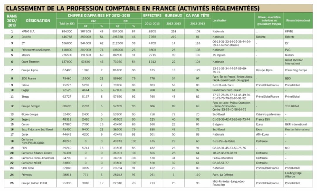 Experts comptables et commissaires aux comptes regards - Classement cabinet expertise comptable ...