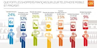 Le mobile en magasin : quels usages dans le monde et en France ?