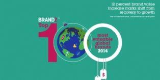 Quelles sont les 100 marques les plus valorisées ?
