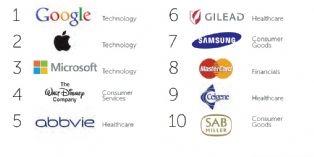 Google : société la mieux perçue au monde