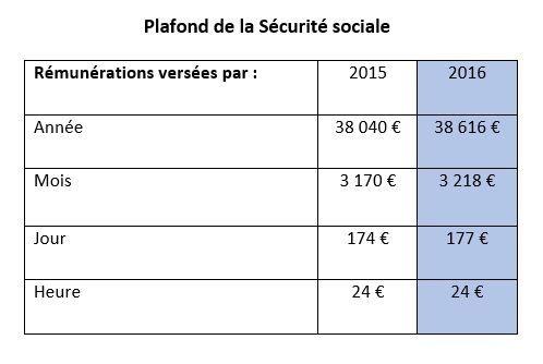 Smic pass les montants de 2016 - Plafond horaire de la securite sociale ...