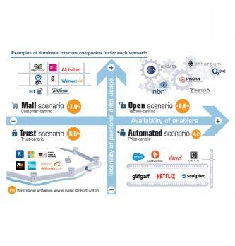 Economie numérique : quels scénarios pour 2025 ?