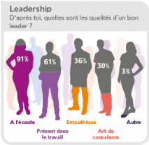 Infographie Top Employeurs