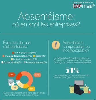 [Infographie] Absentéisme: 81% des entreprises ne compensent pas le surcroît de travail