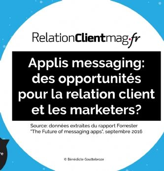 [Infographie] Les applis messaging, quel usage à travers le monde?