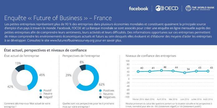 L'usage du numérique dans les TPE et PME